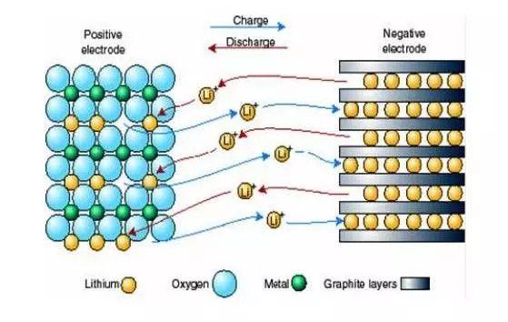 锂离子电池充放电原理及结构特点